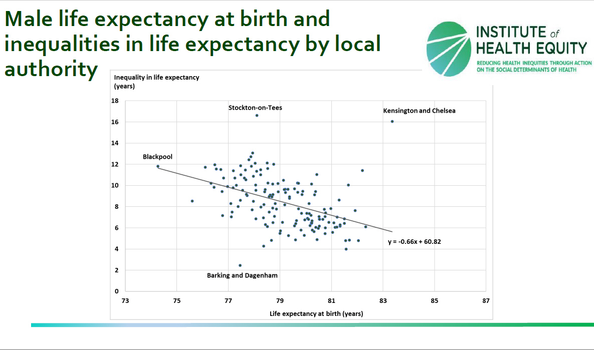 inequities in life Findings in this population-based analysis, inequalities in life expectancy among counties are large and growing, and much of the variation in life expectancy can be explained by differences in socioeconomic and race/ethnicity factors, behavioral and metabolic risk factors, and health care factors.