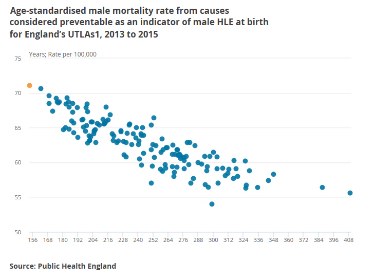In this analysis, average Healthy Life Expectancy (HLE)at birth is  calculated for each Upper Tier Local Authority (UTLA) based on a subjective  assessment of ...