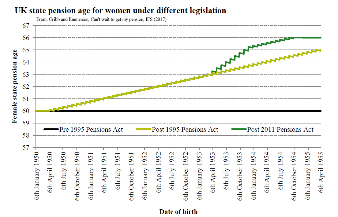 This paper estimates the impact of increasing the female state pension age  in the UK from 60 to 63, between April 2010 and March 2016, on the incomes  of ...